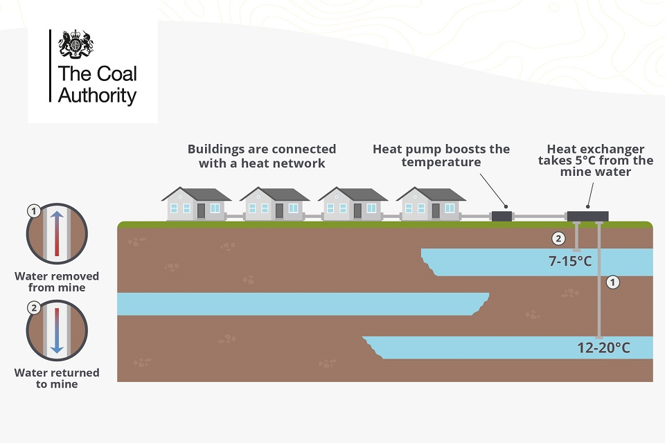 Technical drawing showing mine water heating homes